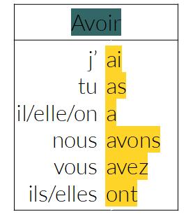 Grammaire Fle A1 Le Verbe Avoir Ressources Fle Activites Conversations Exercices Et Chansons Pour Le Francais Langue Etrangere