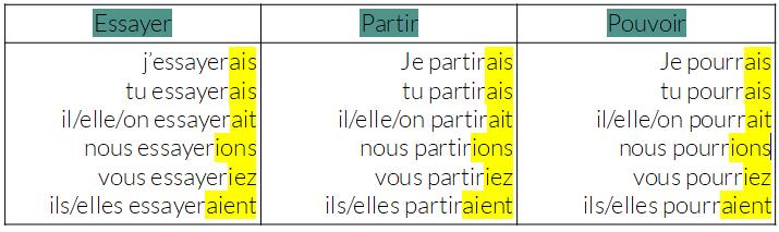 Ressources Fle Grammaire Fle B1 B2 Le Conditionnel