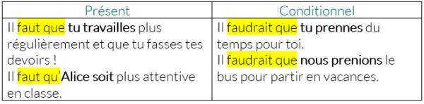 Ressource Fle Grammaire Fle A2 Donner Un Conseil Ou Un Ordre