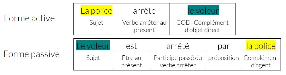 Ressources Fle Grammaire Fle B1 B2 Forme Active Et Forme Passive