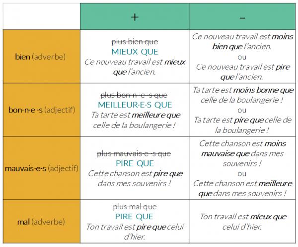 Ressources Fle Grammaire Fle A2 La Comparaison