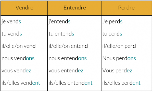 Ressource Fle Grammaire Fle A1 Le Present Des Verbes En Dre